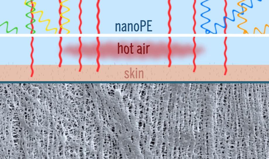 Учёные-физики изобрели ткань, одежда из которой будет охлаждать в жару